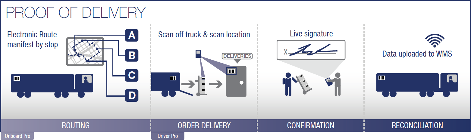 Proof Delivery Graphic