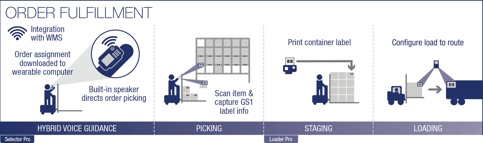 Order Fulfillment Graphic